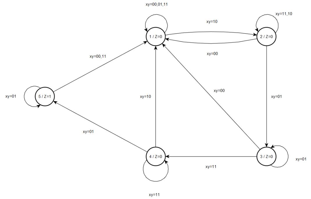 ardışıl_durum_geçiş_grafı